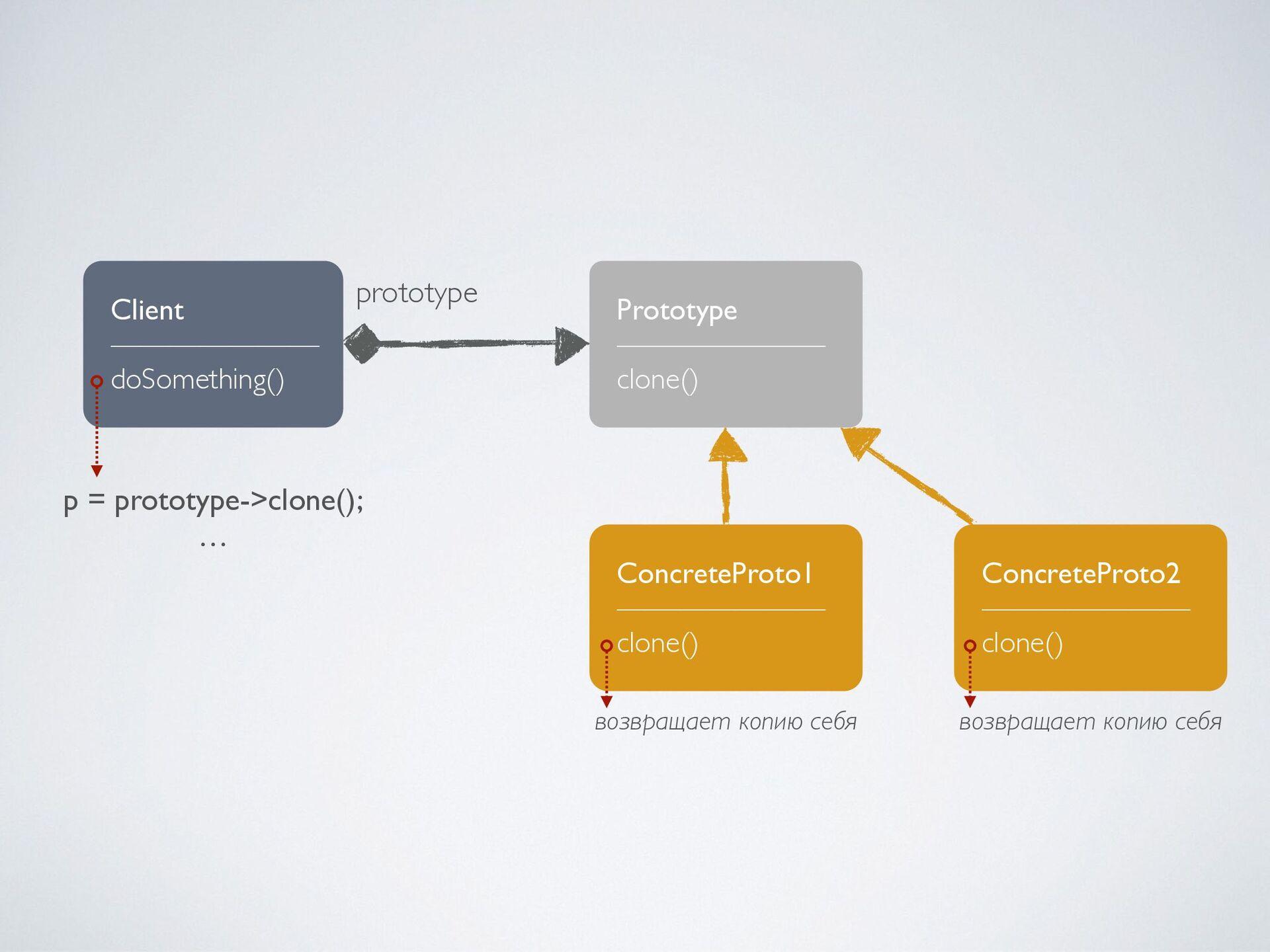 Prototype ——————— clone() ConcreteProto1 ——————...