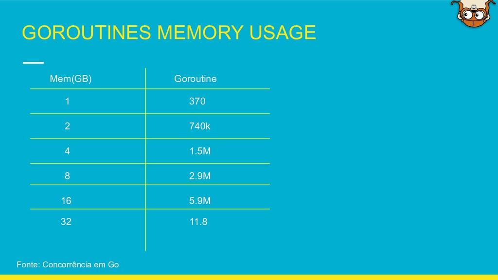 GOROUTINES MEMORY USAGE Mem(GB) Goroutine 1 2 4...