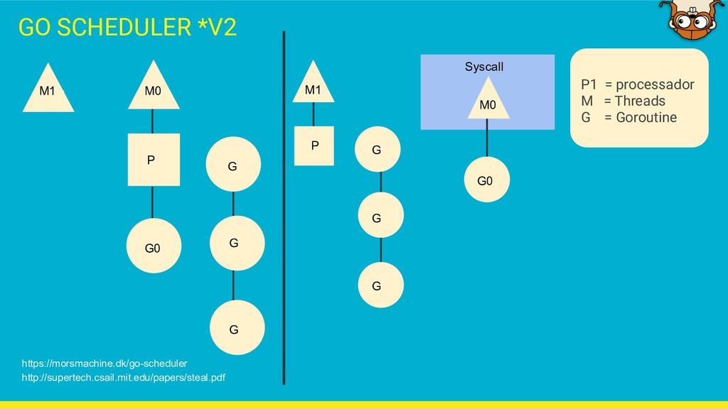 P1 = processador M = Threads G = Goroutine GO S...
