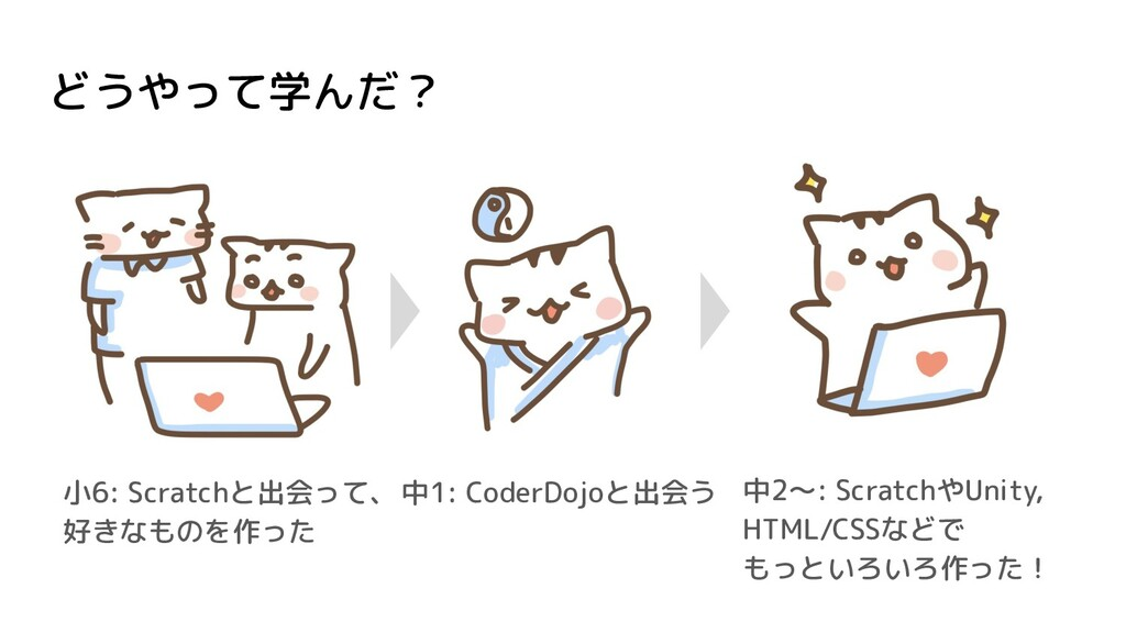 どうやって学んだ? 小6: Scratchと出会って、 好きなものを作った 中1: Coder...
