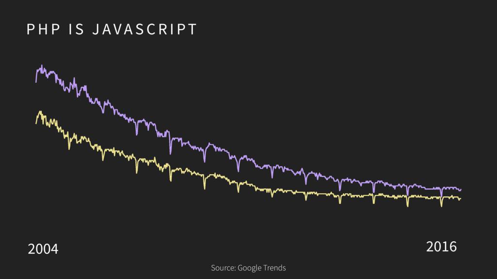 P H P I S J AVA S C R I PT Source: Google Trend...