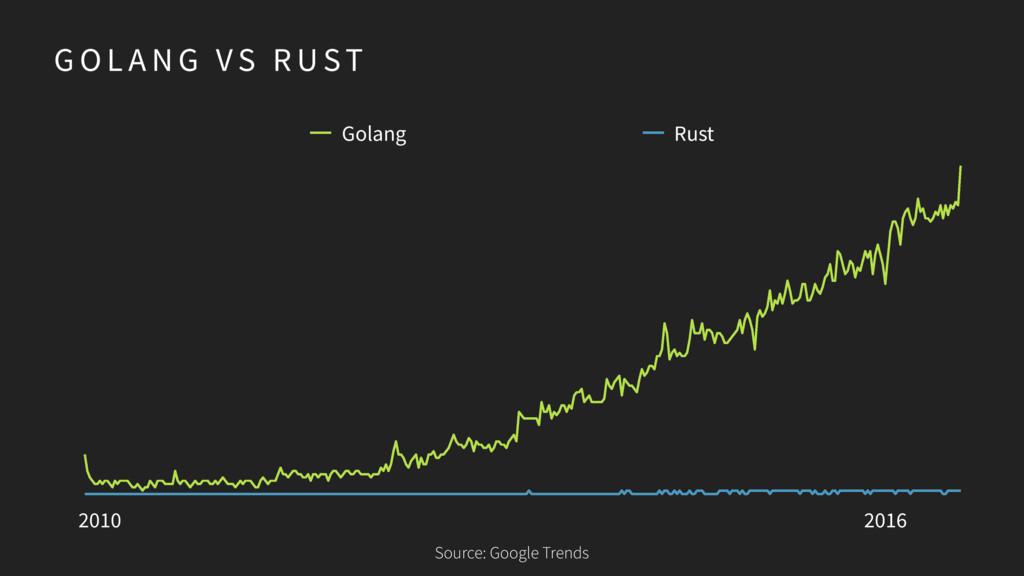 G O L A N G V S R UST 2010 2016 Golang Rust Sou...