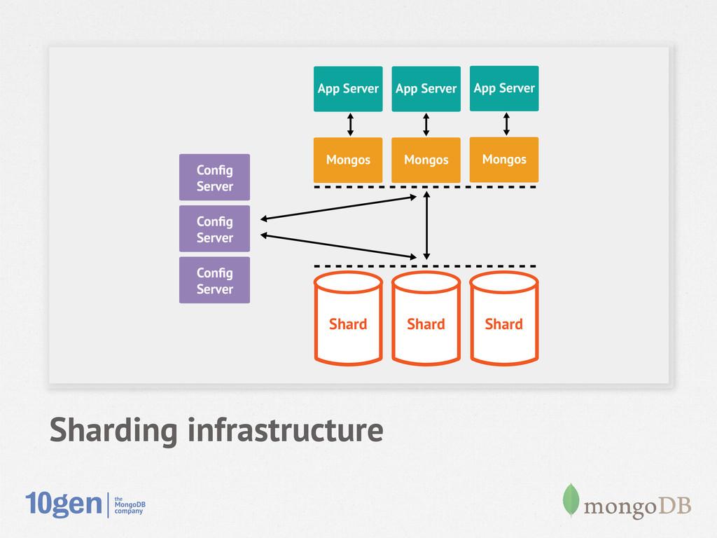 Sharding infrastructure Node 1 Secondary Config ...