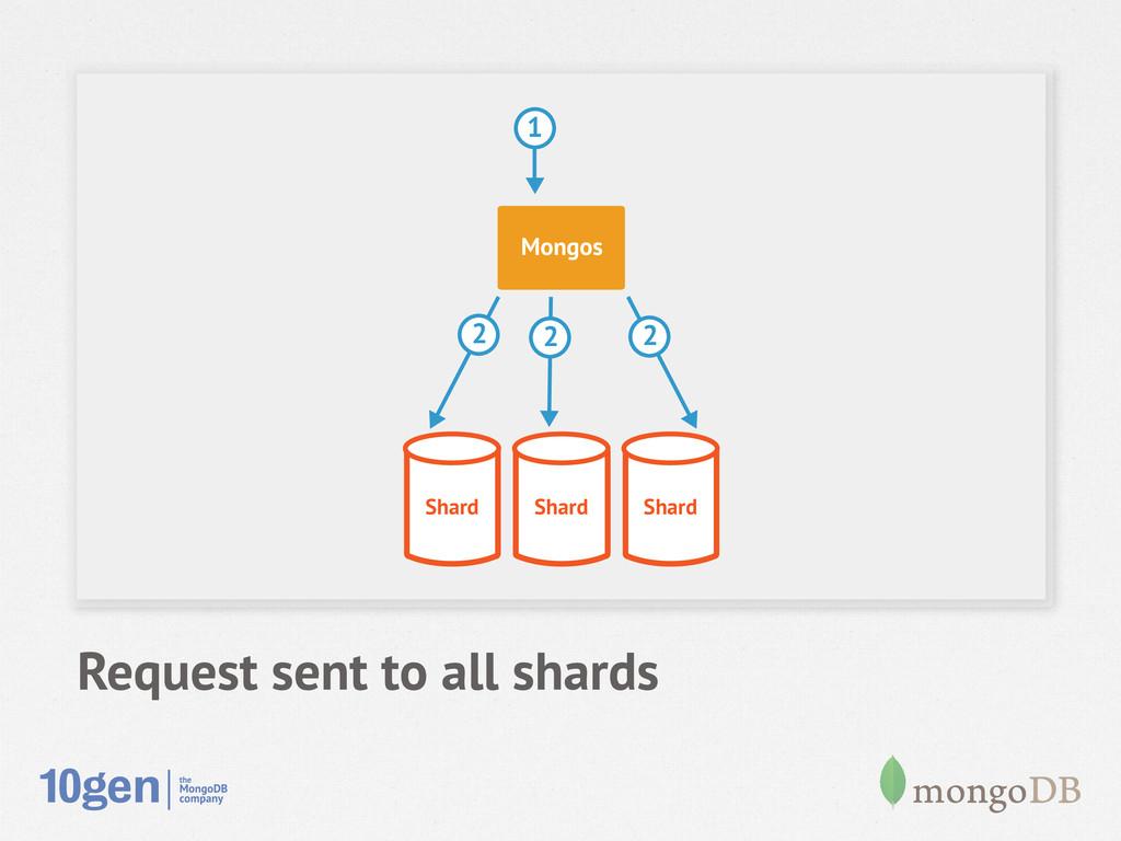 Request sent to all shards Shard Shard Shard Mo...