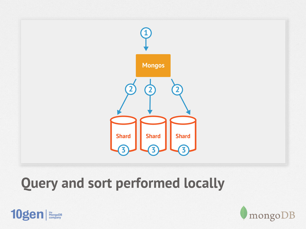 Query and sort performed locally Shard Shard Sh...