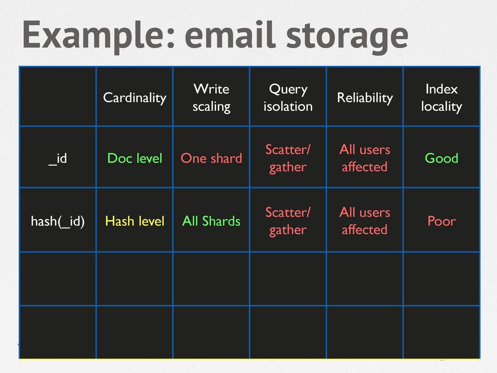 Example: email storage Cardinality! Write scali...