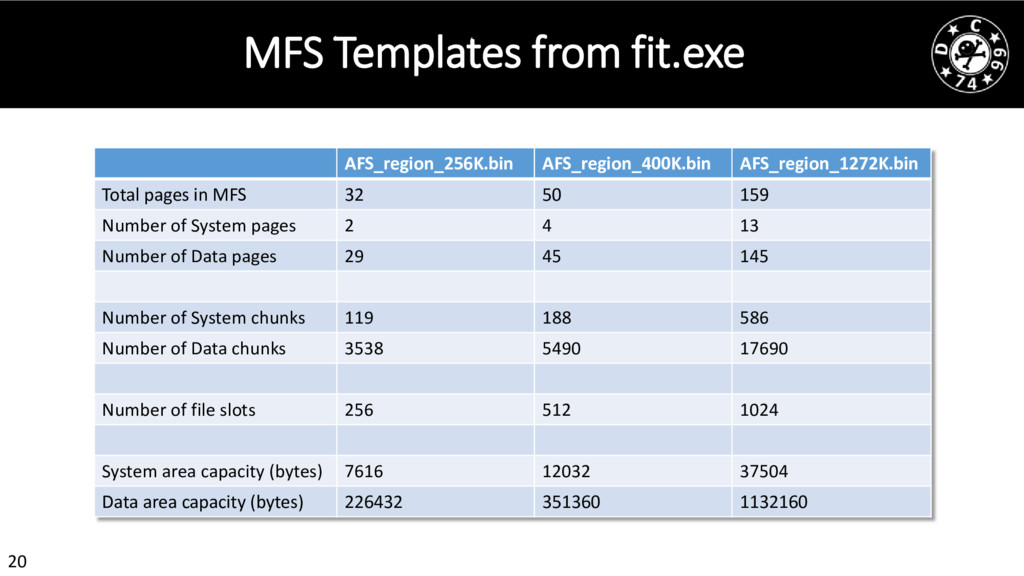 20 MFS Templates from fit.exe AFS_region_256K.b...