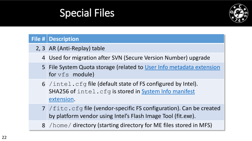 22 Special Files File # Description 2, 3 AR (An...