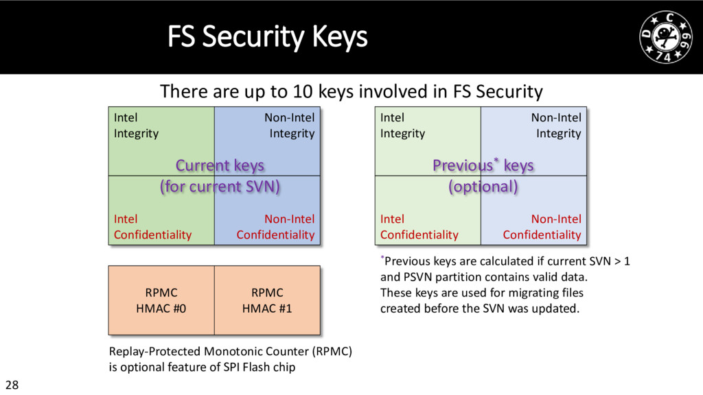 28 FS Security Keys There are up to 10 keys inv...