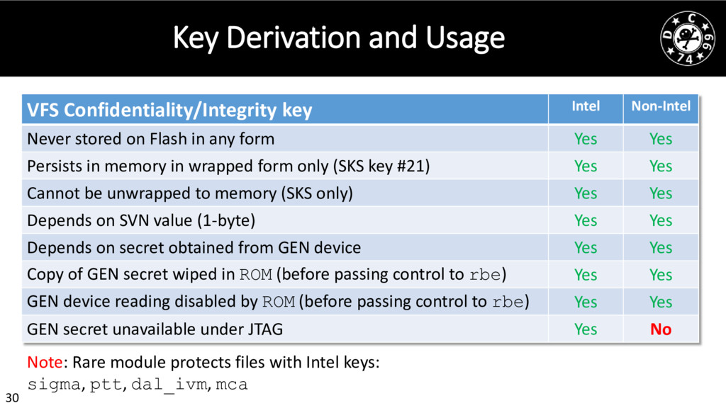30 Key Derivation and Usage VFS Confidentiality...
