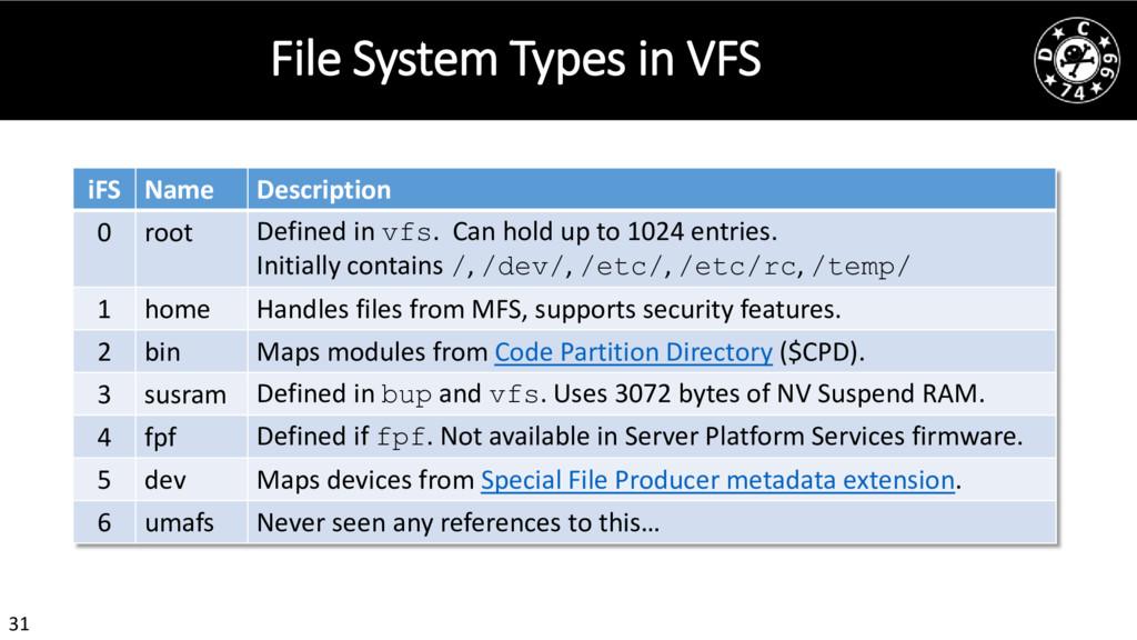 31 File System Types in VFS iFS Name Descriptio...