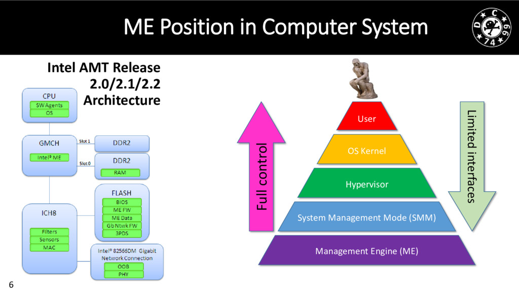 6 ME Position in Computer System Intel AMT Rele...