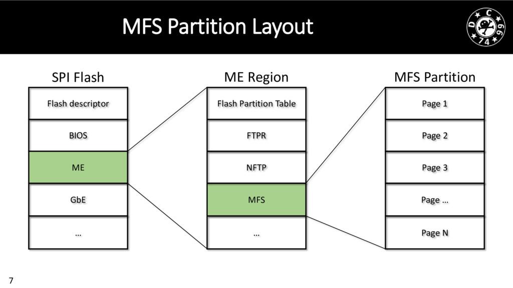 7 MFS Partition Layout SPI Flash ME Region MFS ...