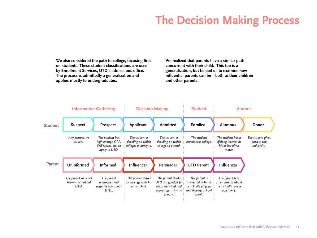 The Decision Making Process 11 Donor Alumnus En...