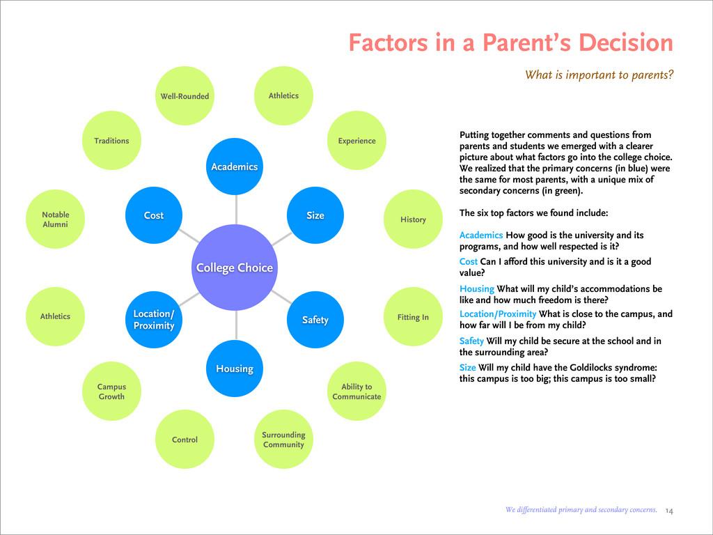 Factors in a Parent's Decision What is importan...