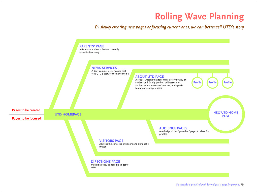 Rolling Wave Planning By slowly creating new pa...
