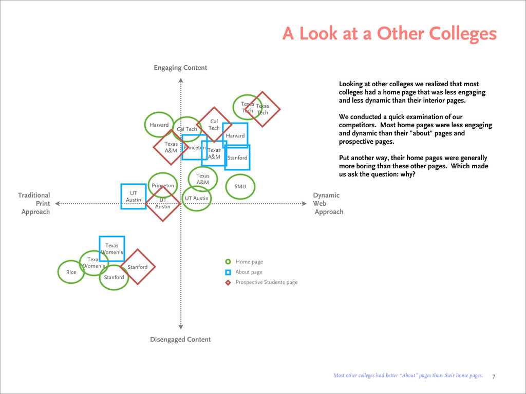 A Look at a Other Colleges Looking at other col...