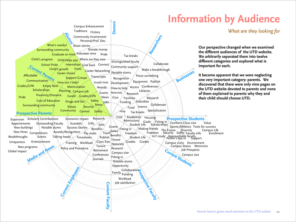 Information by Audience What are they looking f...
