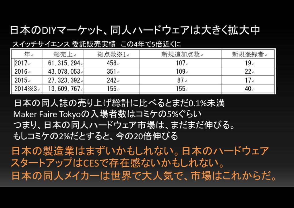 日本のDIYマーケット、同人ハードウェアは大きく拡大中 スイッチサイエンス 委託販売実績 この...