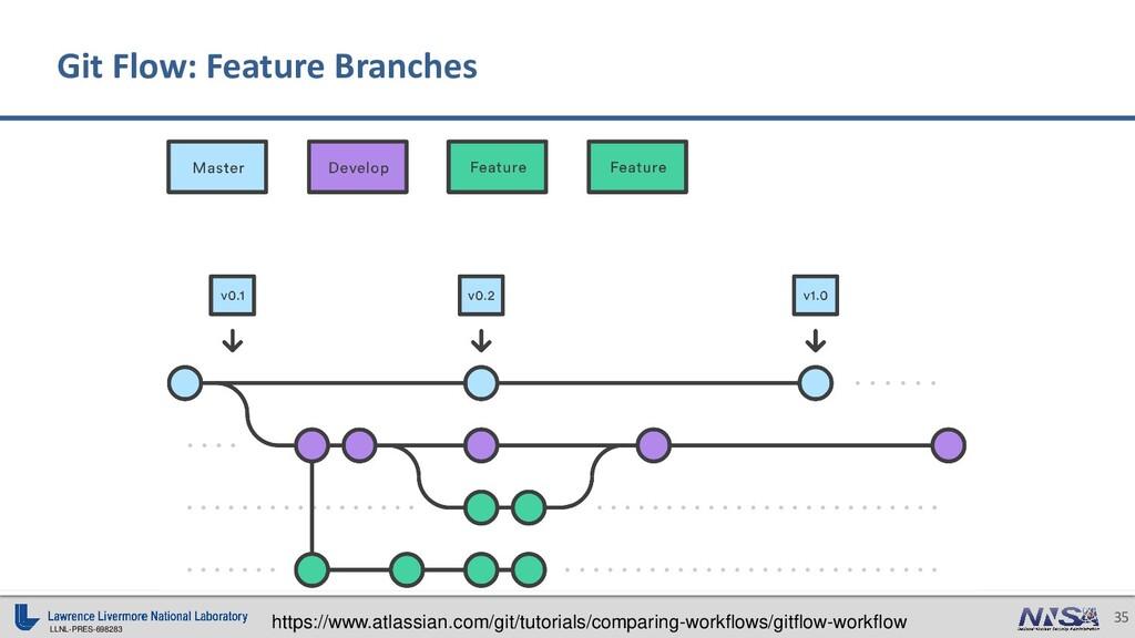 LLNL-PRES-698283 35 Git Flow: Feature Branches ...