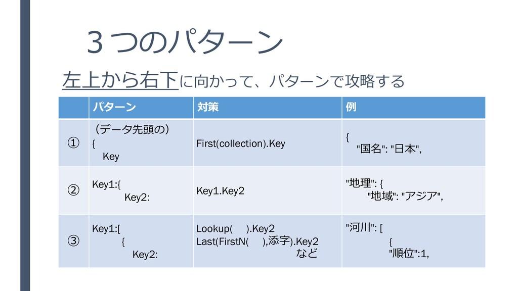 3つのパターン パターン 対策 例 ① (データ先頭の) { Key First(collec...