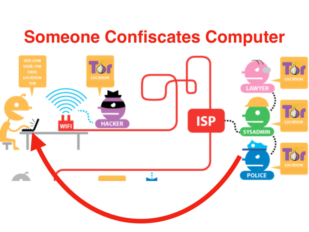 Someone Confiscates Computer