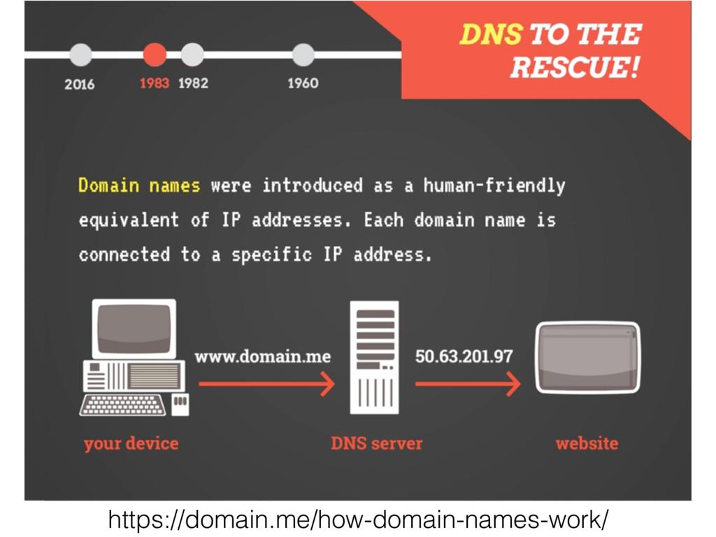 https://domain.me/how-domain-names-work/