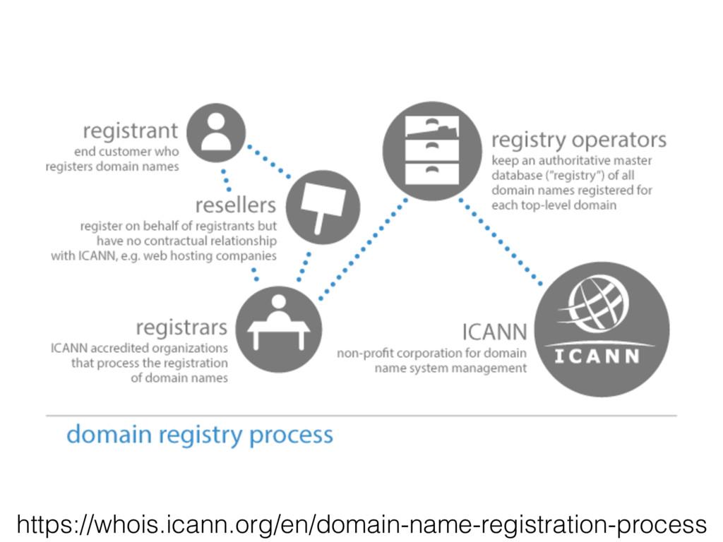 https://whois.icann.org/en/domain-name-registra...