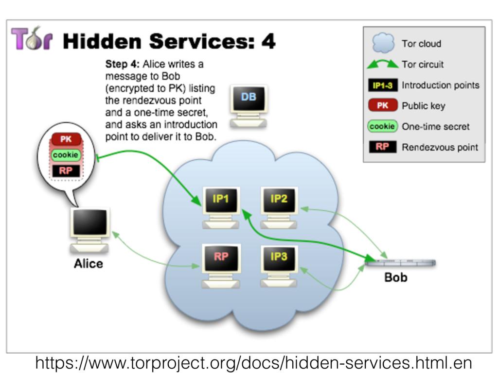 https://www.torproject.org/docs/hidden-services...