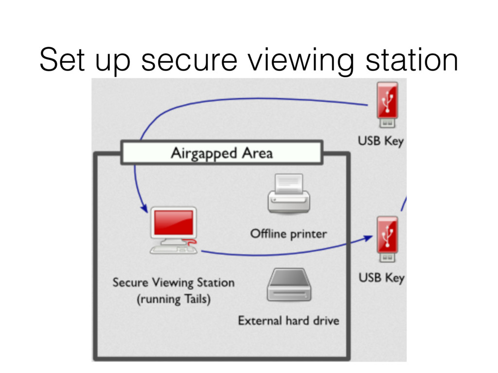 Set up secure viewing station