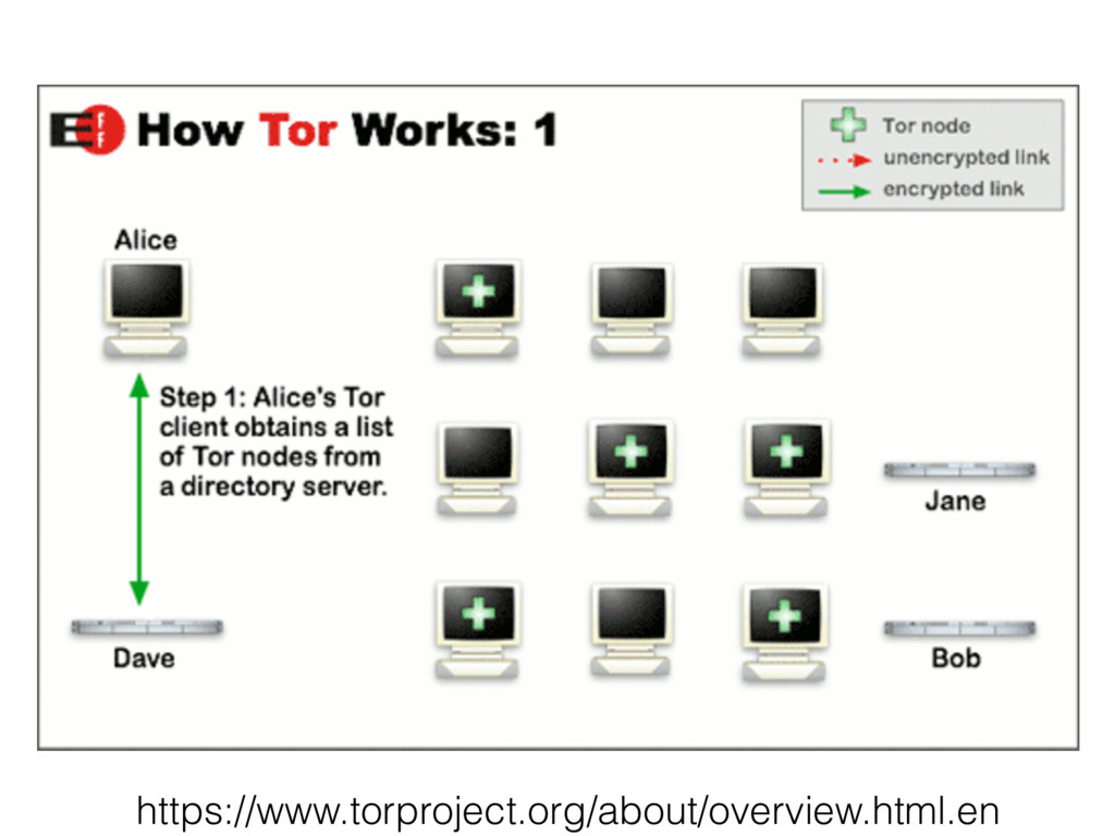 https://www.torproject.org/about/overview.html....