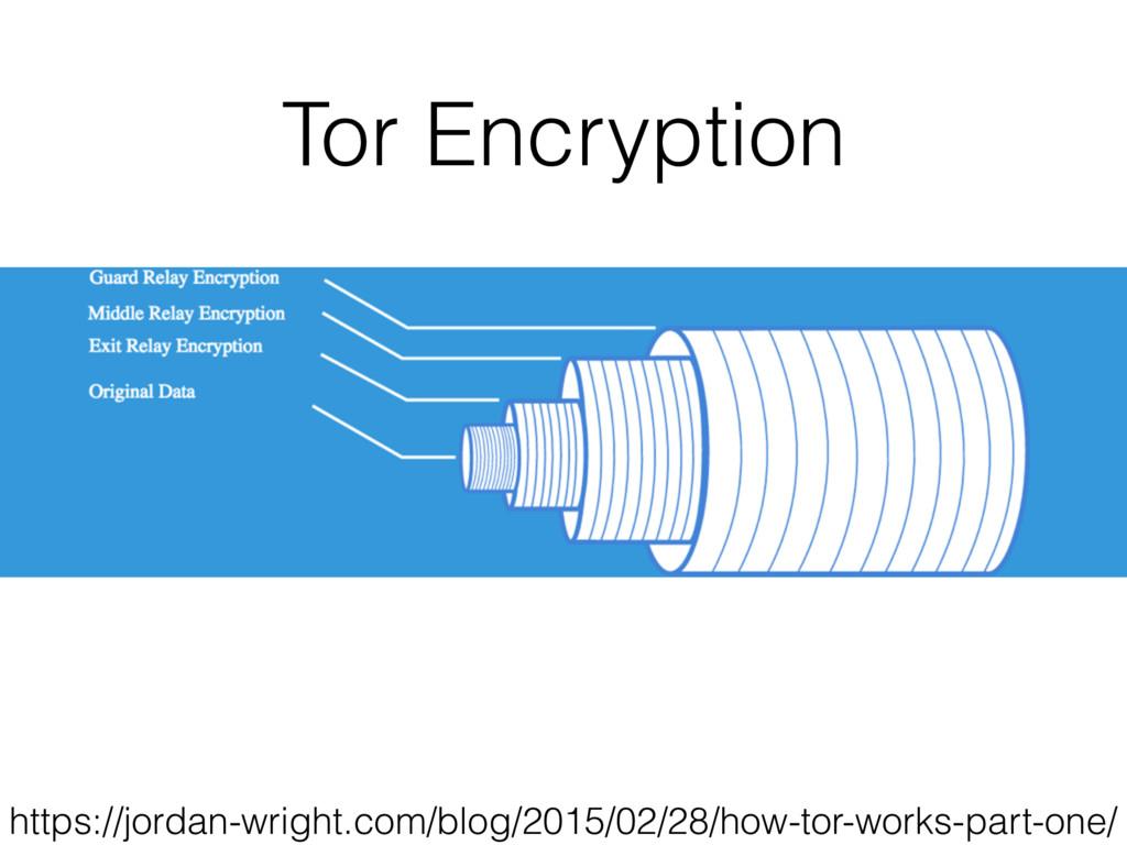 Tor Encryption https://jordan-wright.com/blog/2...