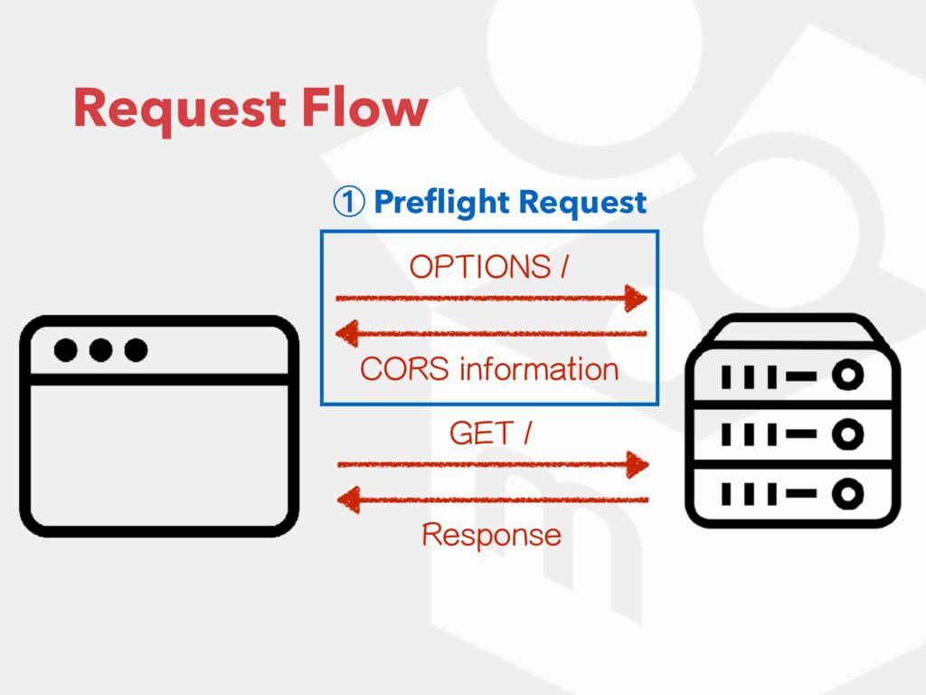 Request Flow 015*0/4 $034JOGPSNBUJPO ① Prefli...