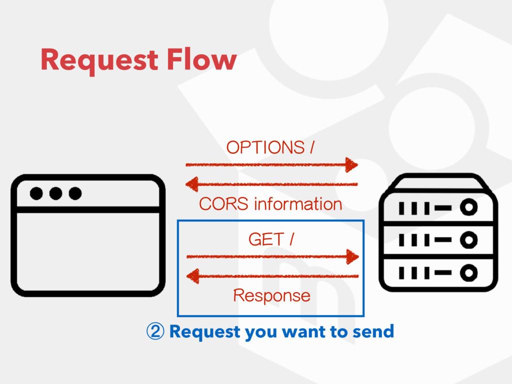 Request Flow 015*0/4 $034JOGPSNBUJPO ② Reque...