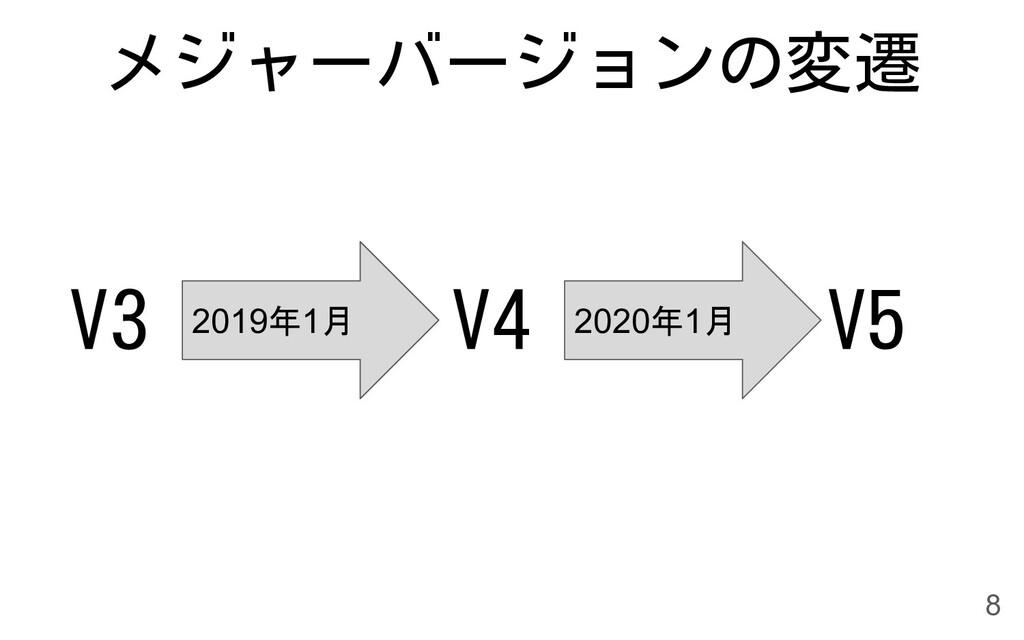 メジャーバージョンの変遷 V3 2019年1月 V4 V5 2020年1月 8