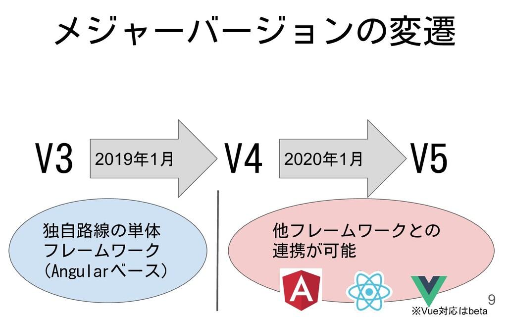 メジャーバージョンの変遷 V3 2019年1月 V4 V5 2020年1月 独自路線の単体 フ...