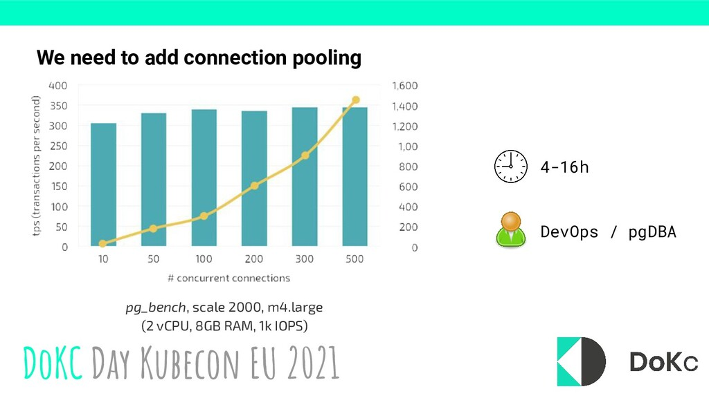 DoKC Day Kubecon EU 2021 We need to add connect...