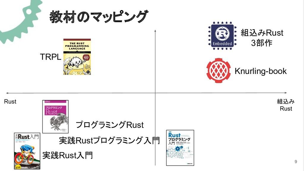 教材のマッピング Rust 組込み Rust TRPL 実践Rust入門 組込みRust 3部...