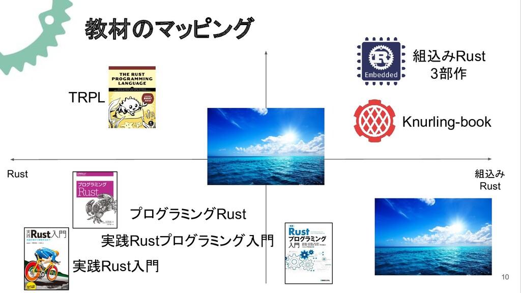 教材のマッピング Rust TRPL 実践Rust入門 組込みRust 3部作 Knurlin...
