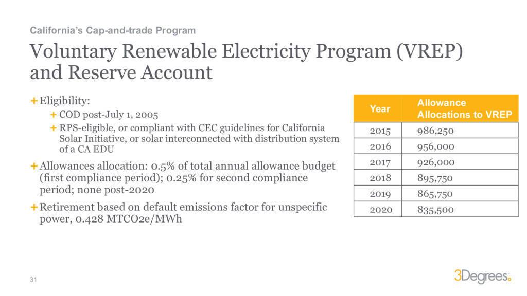 31 Voluntary Renewable Electricity Program (VRE...