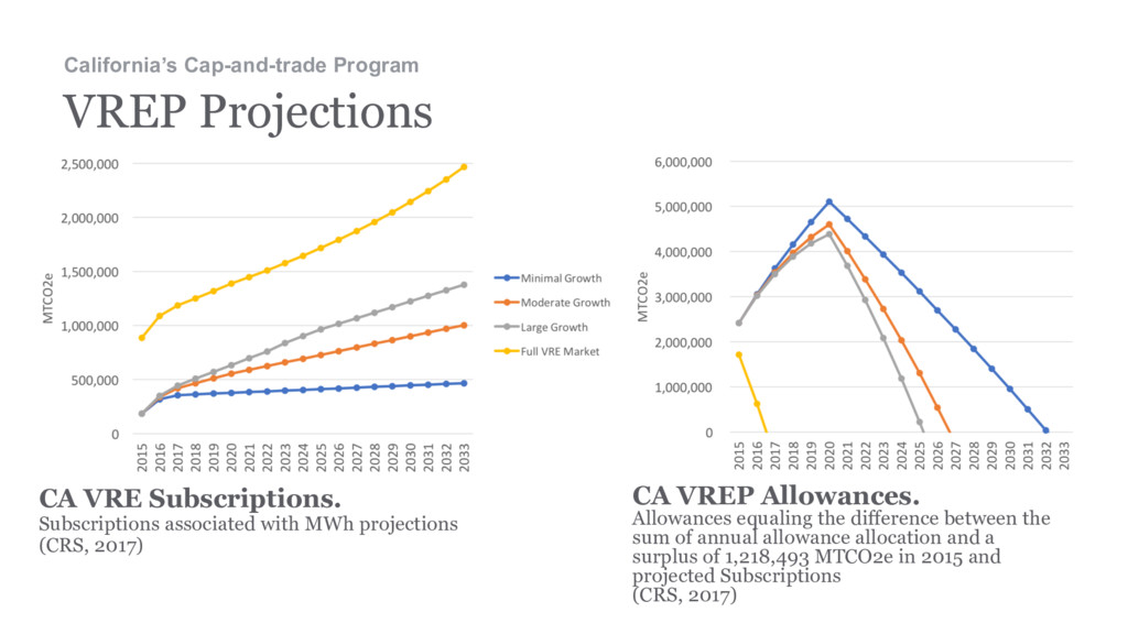 33 VREP Projections California's Cap-and-trade ...