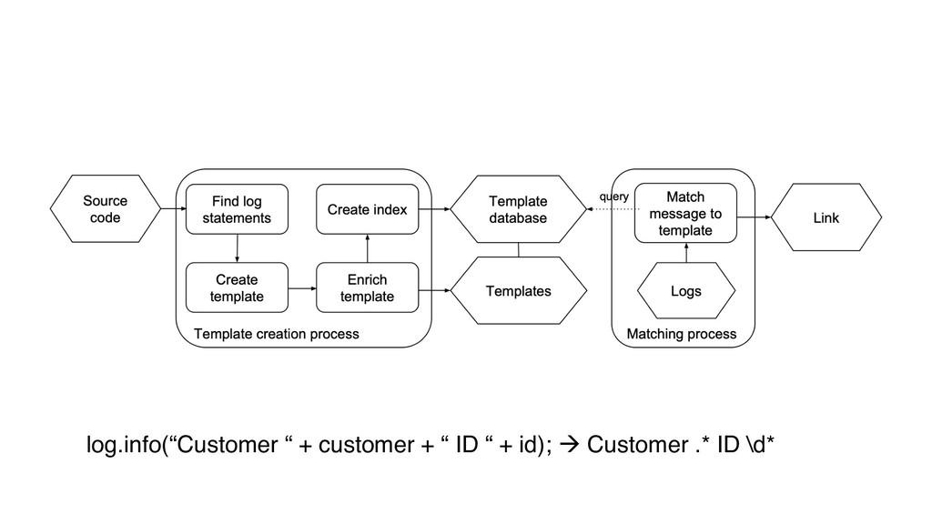 "log.info(""Customer "" + customer + "" ID "" + id);..."