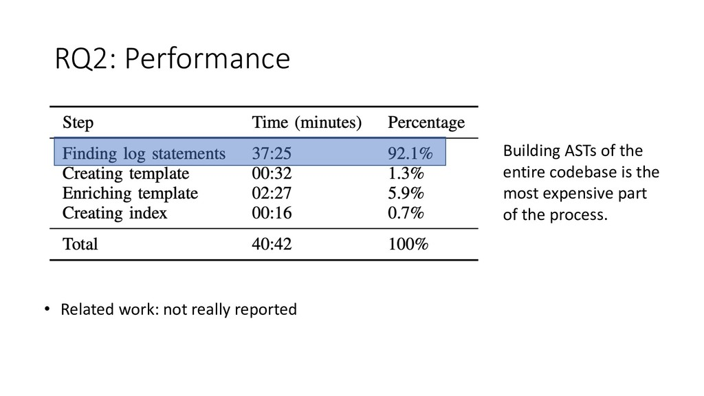 RQ2: Performance • Related work: not really rep...