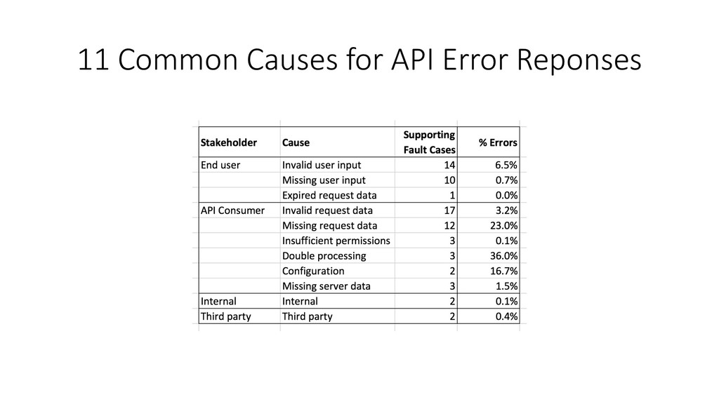 11 Common Causes for API Error Reponses