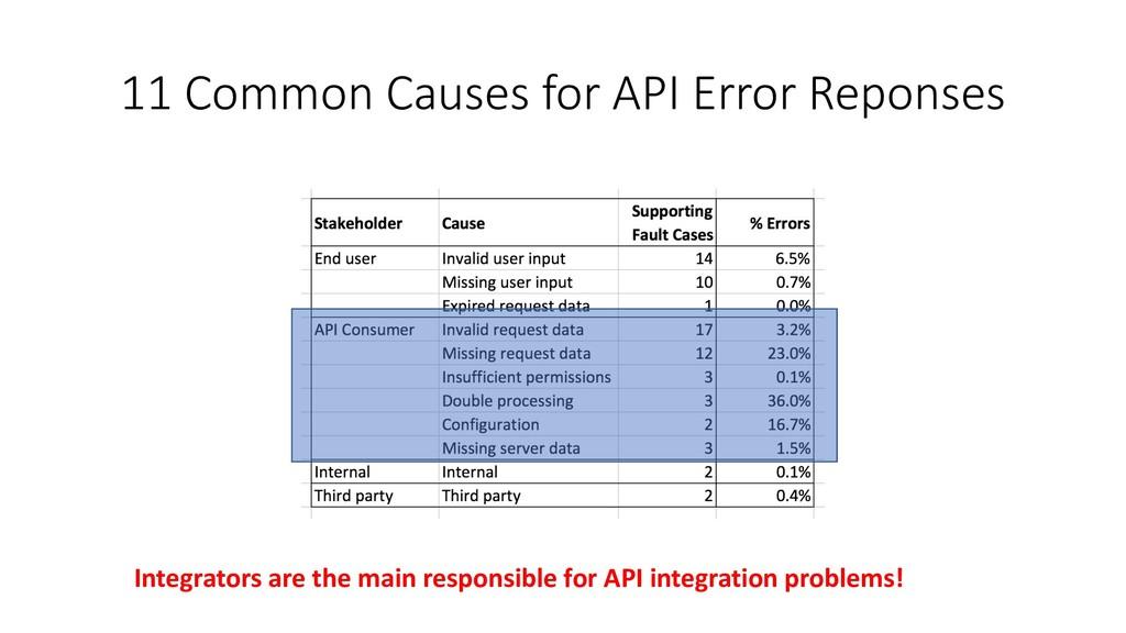 11 Common Causes for API Error Reponses Integra...