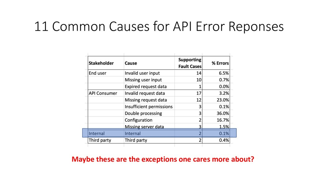 11 Common Causes for API Error Reponses Maybe t...