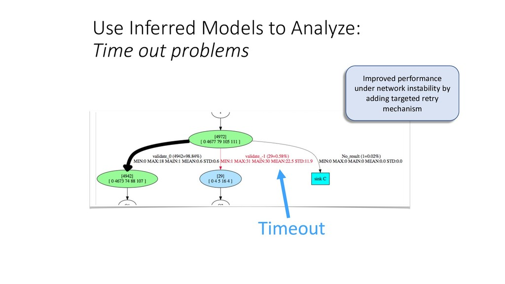 Use Inferred Models to Analyze: Time out proble...