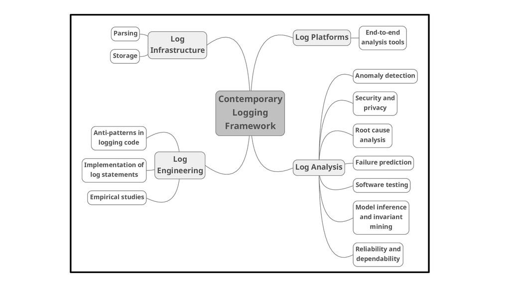 Contemporary Logging Framework Log Engineering ...