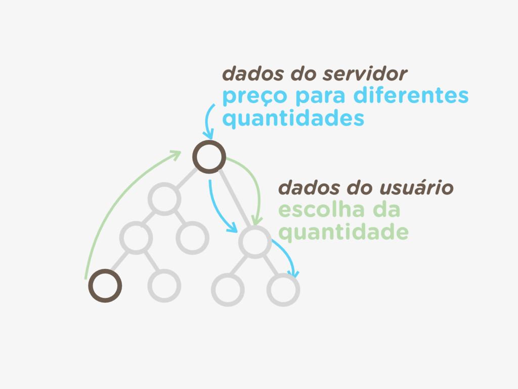 dados do usuário escolha da  quantidade dados...