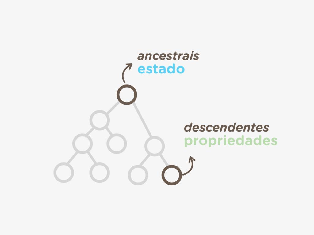 descendentes propriedades ancestrais estado